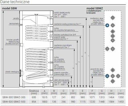 Wymiennik c.w.u. stojący z dwoma wężownicami dolnymi, jedną górną oraz podłączeniem do zewnętrznego wymiennika ciepła - SBWZ-300 SBWZ-300.TERMO-TRIO.PL KOSPEL